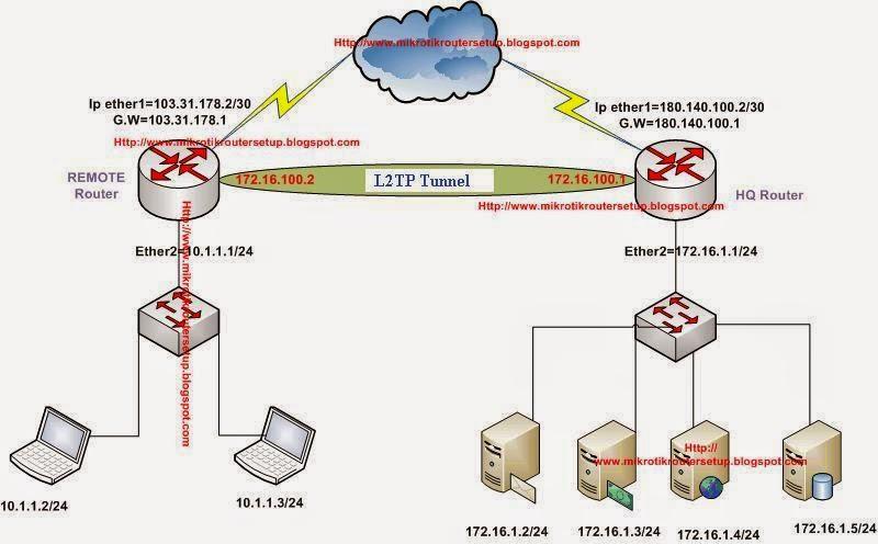 Mikrotik Router Configuration: Mikrotik Router Site to Site L2TP ...