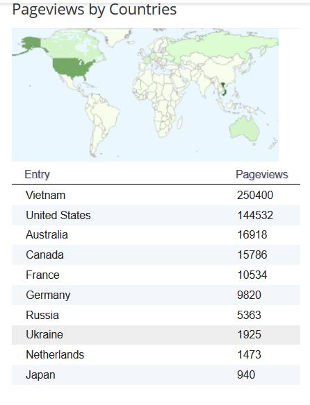 Số người vào xem blog theo quốc gia