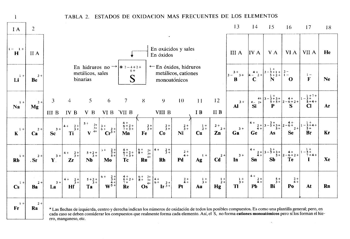 Estados de oxidacin hola bienvenidos a este blog sobre los estados de oxidacin de los elementos de la tabla peridica d urtaz Gallery