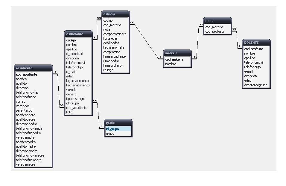 Afimma modelo entidad relacion colegio for Memoria descriptiva de un colegio
