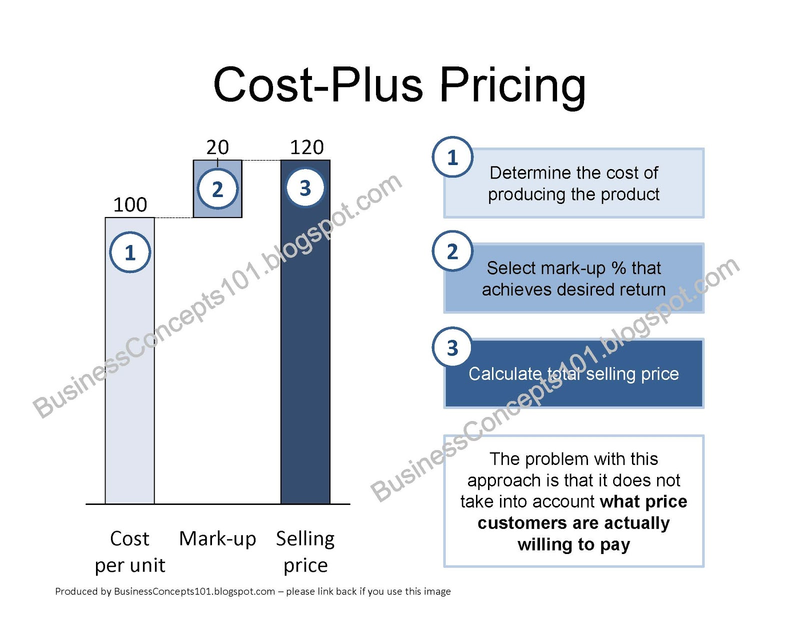 target costing and cost plus pricing Target costing as a pricing strategy: target costing is also effectively used in conjunction with marketing decisions to engage in price skimming or penetration pricing penetration pricing is the pricing of a new product at a low initial price, perhaps even lower than cost, to build market share quickly.