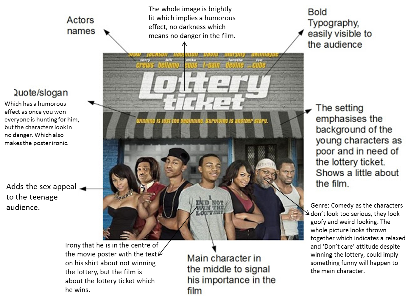the lottery ticket character analysis