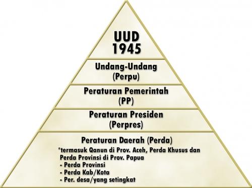 Peraturan tingkat pusat dan daerah