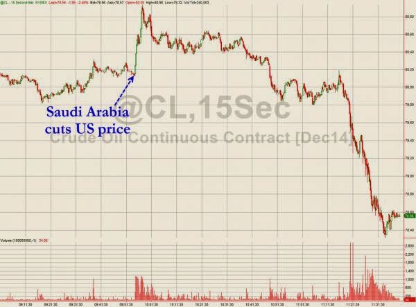 WTI Tumbles To 29-Month Lows After Saudi Price Cut