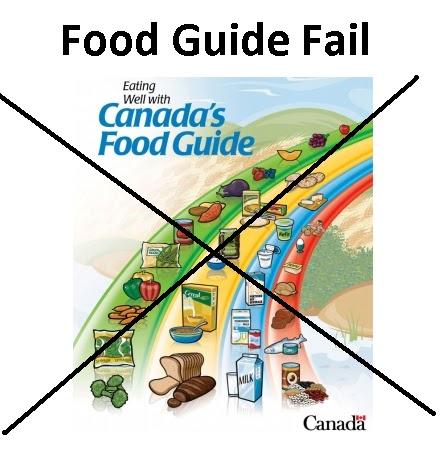 exploring canada's food guide