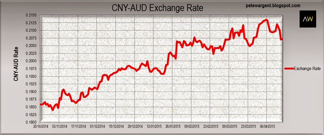 CNY-AUD exchange rate