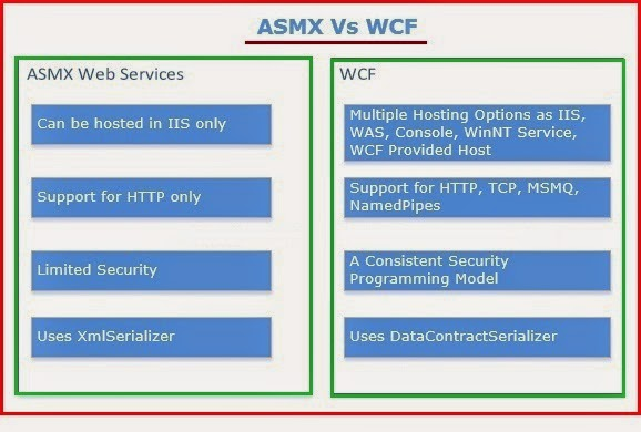difference between WCF and ASMX Web Services?