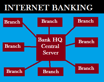 Internet Banking-A detailed Guide on the Internet Banking System