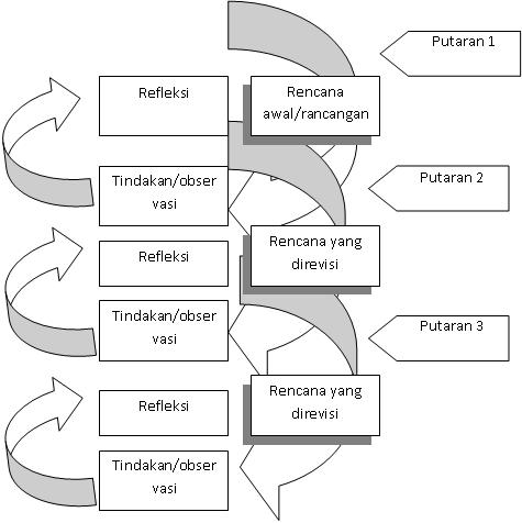 Banjir embun contoh skripsi penelitian tindakan kelas bab iii banjir embun contoh skripsi penelitian tindakan kelas bab iii metodologi penelitian ccuart Gallery