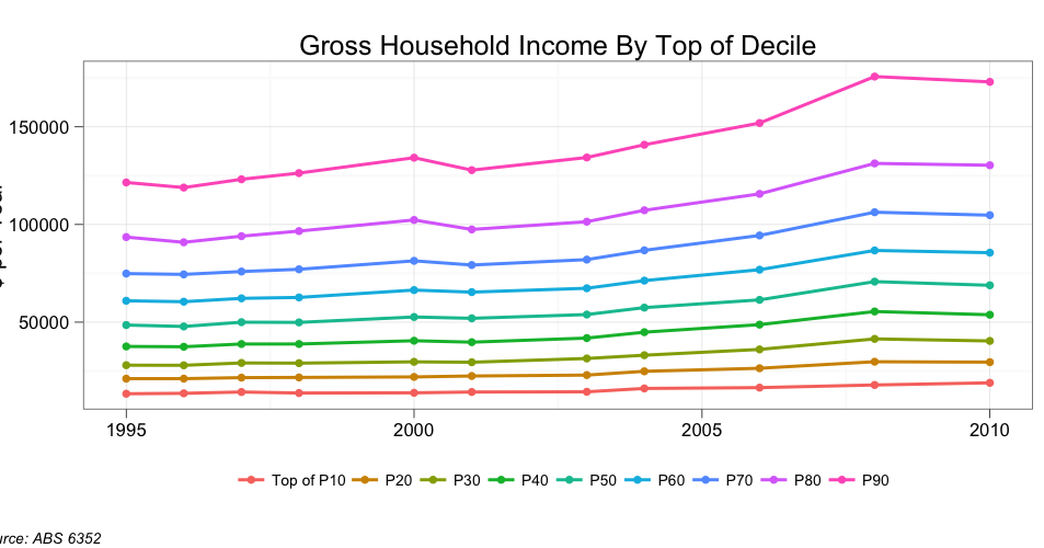 phi2604 income distribution In 2013, according to the congressional budget office's estimates households in the top 1 percent of the income distribution, however.
