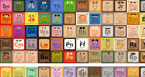 The periodic table of muppets image the geek twins as ive said before periodic tables can represent many things but i never expected to see this artist mike baboon has created the periodic table of urtaz Choice Image