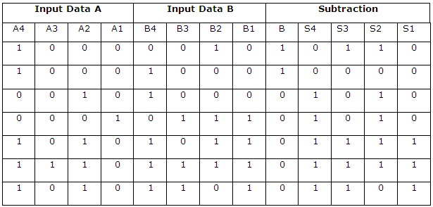 3 Bit Binary Adder