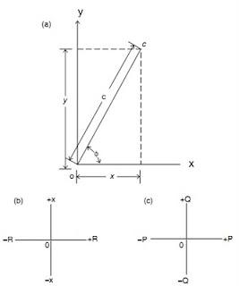 Phasor dan polaritas sentra daya abadi gambar 31 referensi sumbu untuk jumlah fasor a koordinat x y cartesian b sumbu fasor impedansi c sumbu fasor daya ccuart Gallery