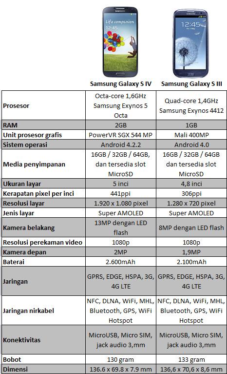 ... Perbedaan Samsung Galaxy S4 dan Galaxy S III semoga bermanfaat