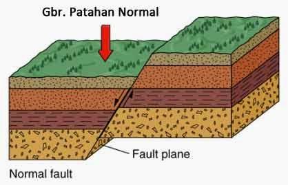 Gerak Tektonik Orogenesa dan Epirogenesa