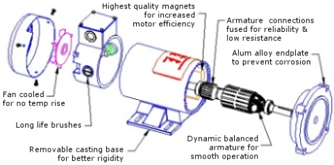 Science communication april 2011 for What is a permanent magnet motor