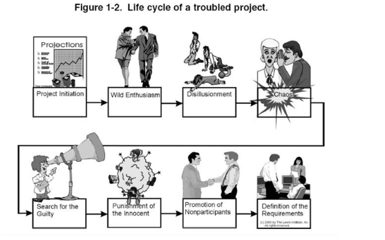 phases of disaster management with one case study