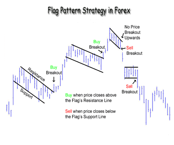 Flag formation forex