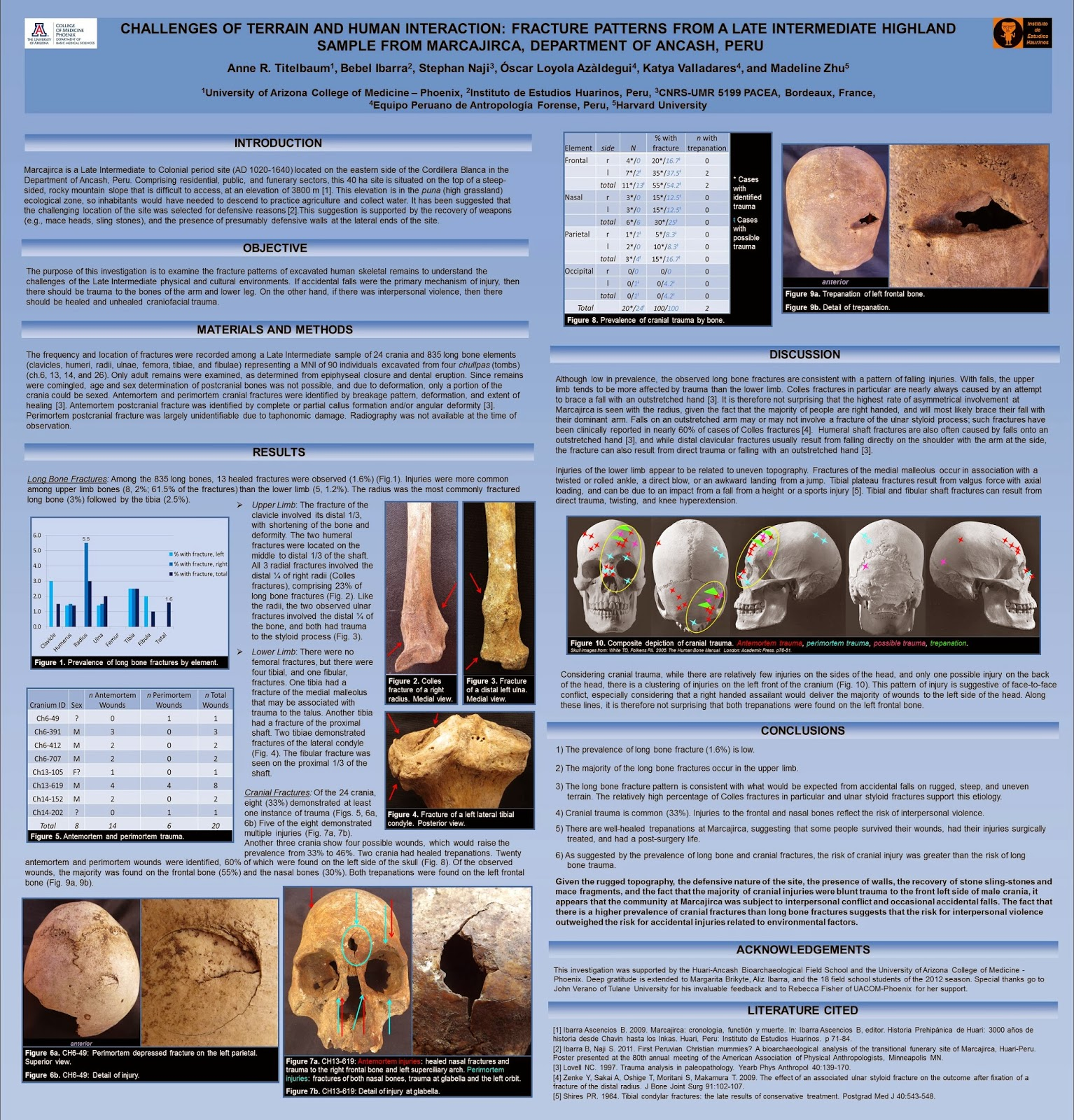 Bioarchaeology of Ancash: Bioarchaeology of Huari posters and ...