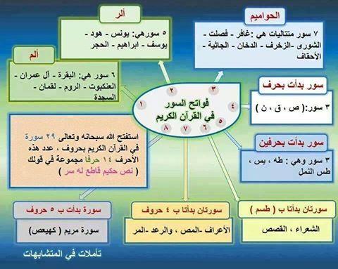 فواتح السور في القرآن الكريم