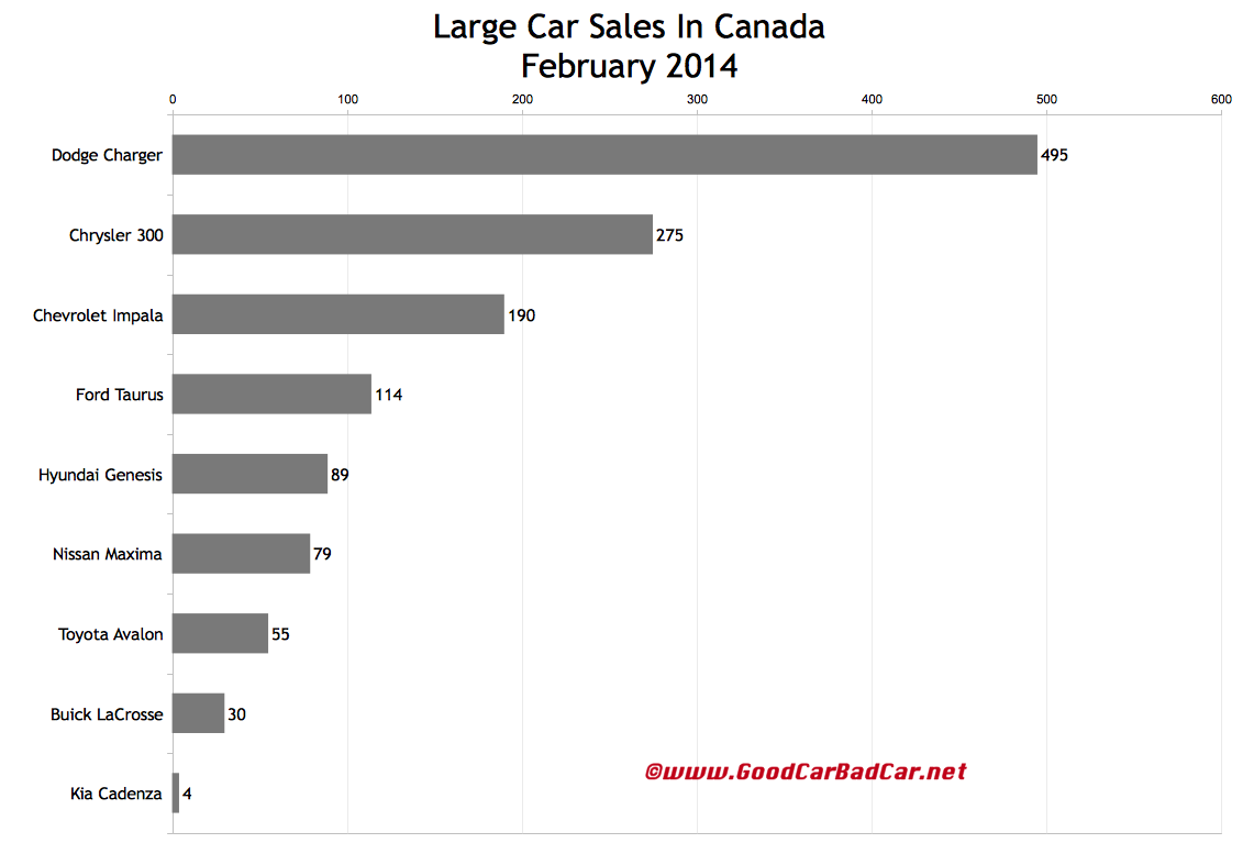 Canada large car sales chart February 2014