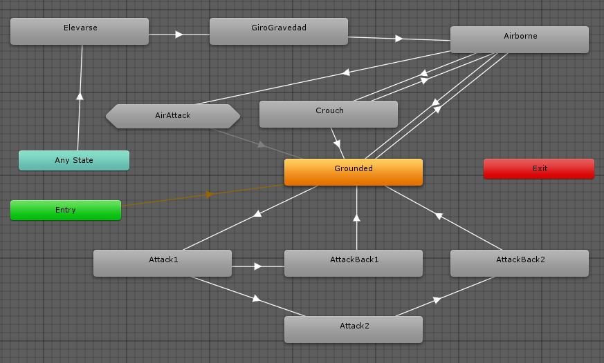 Diagrama Mecanim