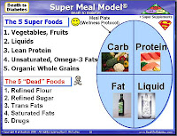 Super Meal Model reverses Type 2 diabetes.