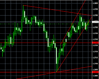 graph with trendlines drawn