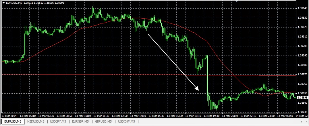 Forex fng