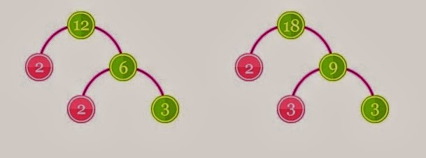 gambar pohon faktor kpk dan fpb