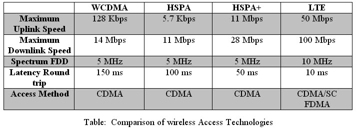 a comparison of the differences between wifi and lte The main difference between 4g lte and 4g networks is the speed of the connection 4g lte networks typically have a download speed of approximately 5 to 12 megabits per second, while 4g networks have a download speed ranging from 3 to 8 megabits per second.