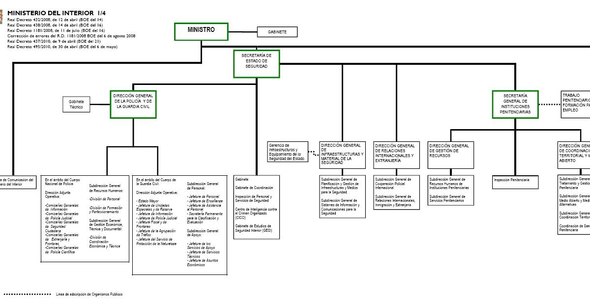 Oposiciones policiales organigrama del ministerio del for Ministerio del interior ubicacion mapa