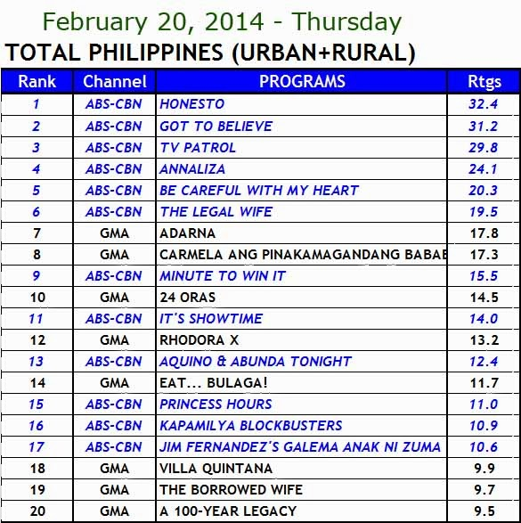 kantar media nationwide TV ratings (Feb 20)