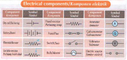 Simbol komponen elektrik
