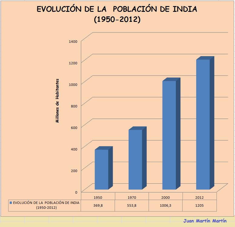 la poblacion de india: