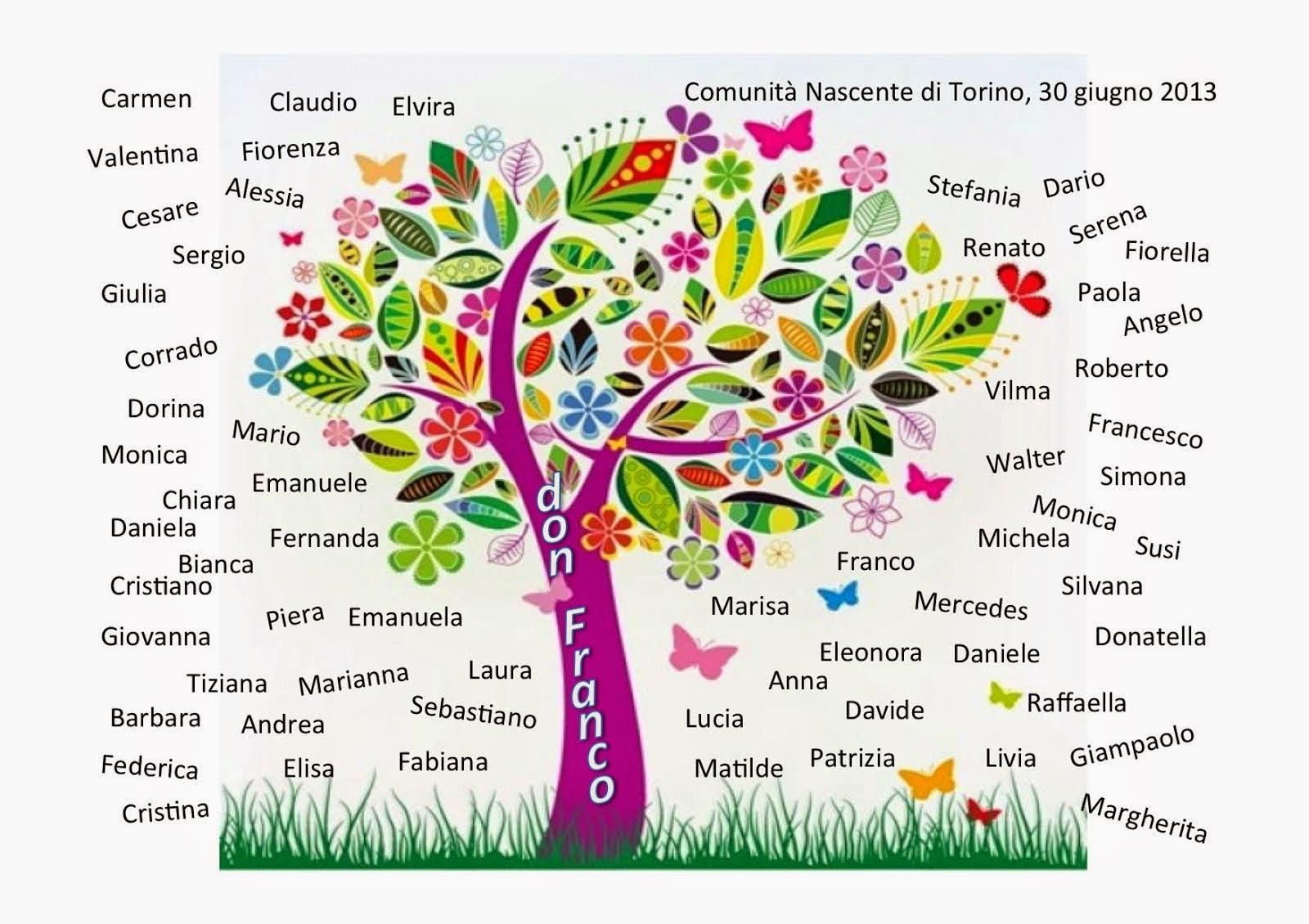 I nomi della Comunità