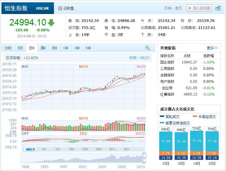 中国株コバンザメ投資 香港ハンセン指数20140821