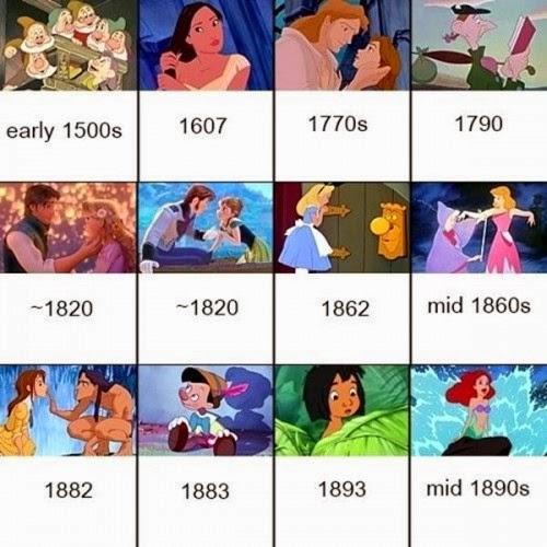 cronología Disney 2