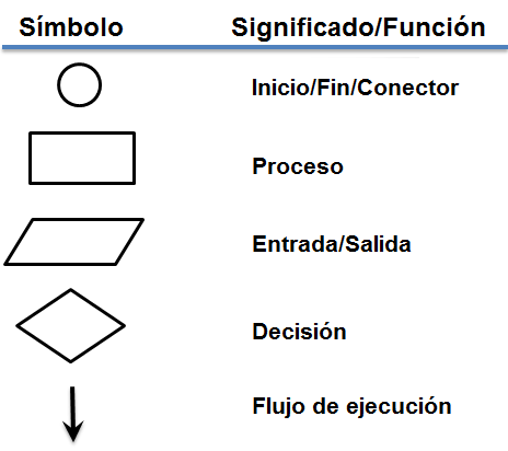 Introduccin a la programacin estructurada diagramas de flujo elementos grficos de los diagramas de flujo y su significado ccuart Choice Image