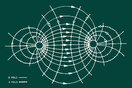 Pengertian medan elektromagnetik