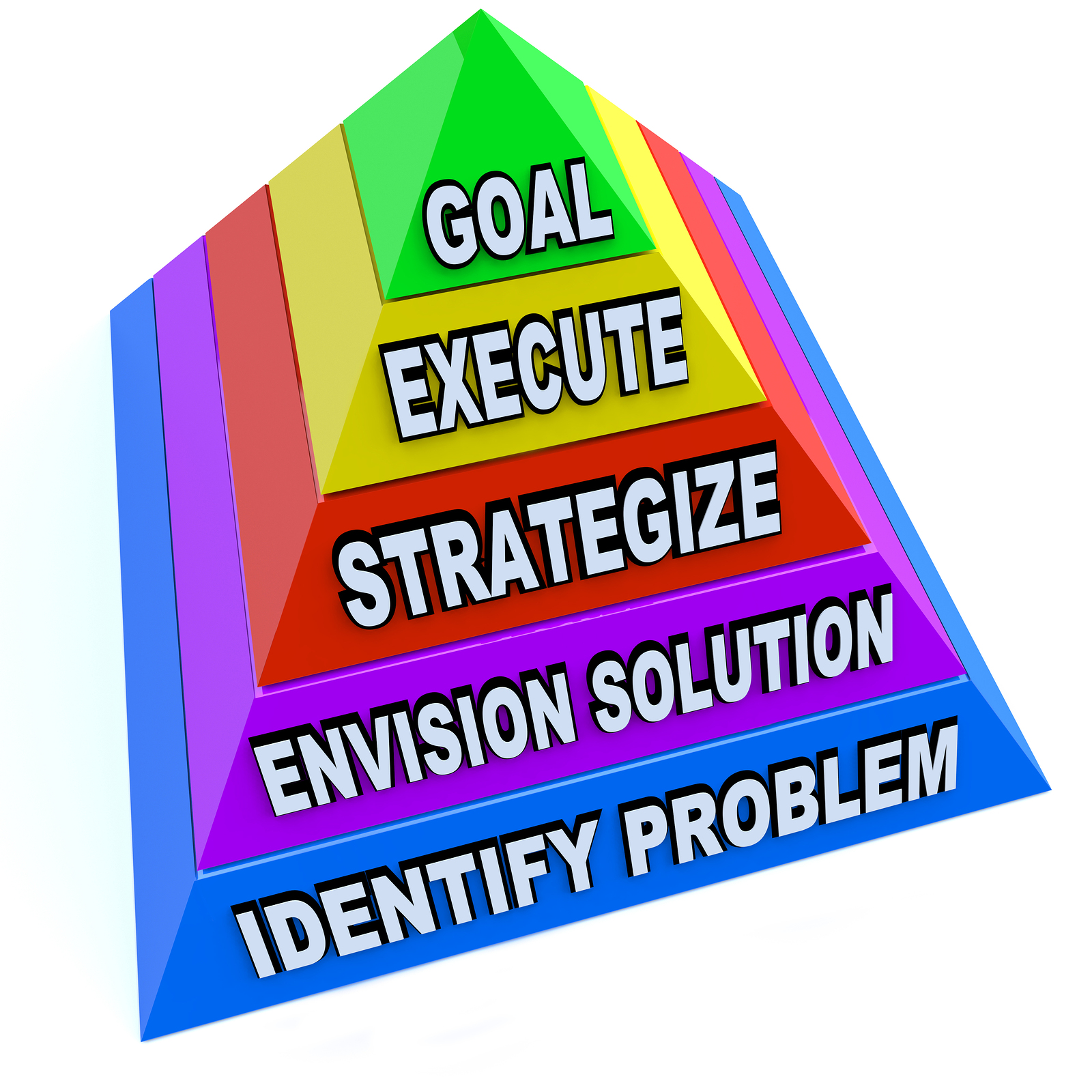 sean knows technology an overview about strategic planning one approach recommends having short term goals medium term goals and long term goals in this model one can expect to attain short term goals fairly