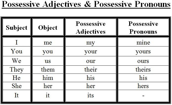 Possessive Adjectives and Pronouns learnEnglishonline