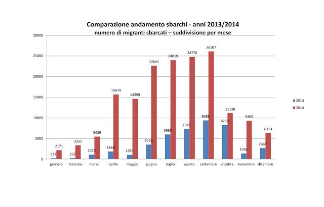 migranti i dati che non ci dicono