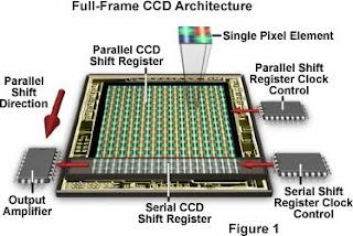 Rangkaian CCD kamera digital