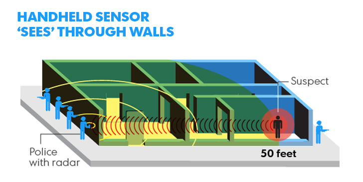 Police Using High-Tech Device to See Through Walls Warrantlessly