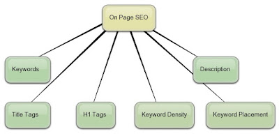 cara tips strategi teknik SEO on page yang terbaik