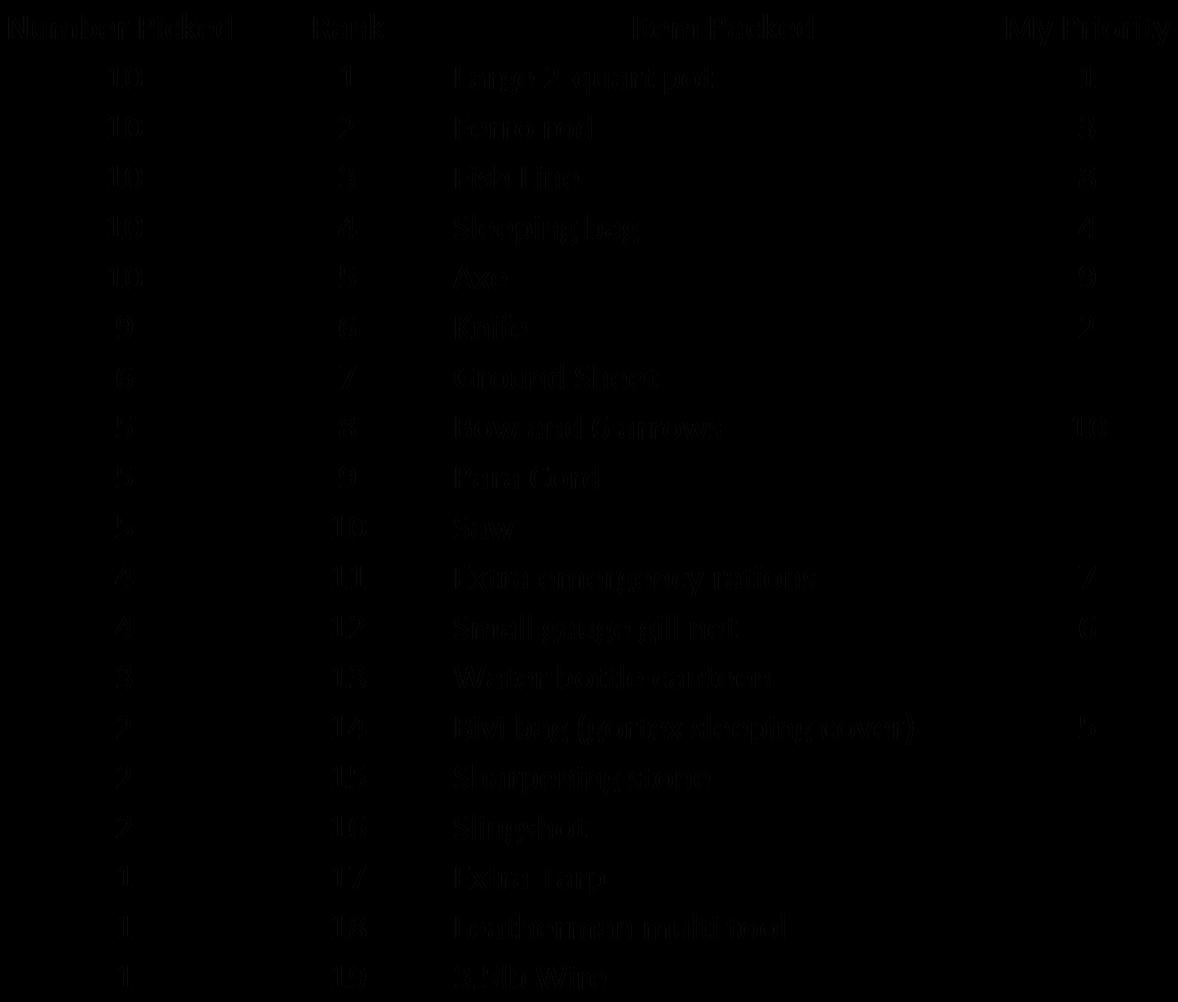 list of items