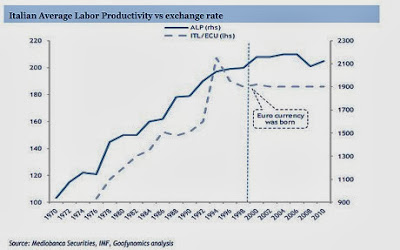 Italian Average Labor Productivity vs exchange rate