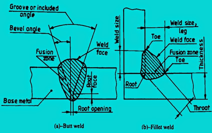 Basic Terms In Welding Times Of Mechanical Design