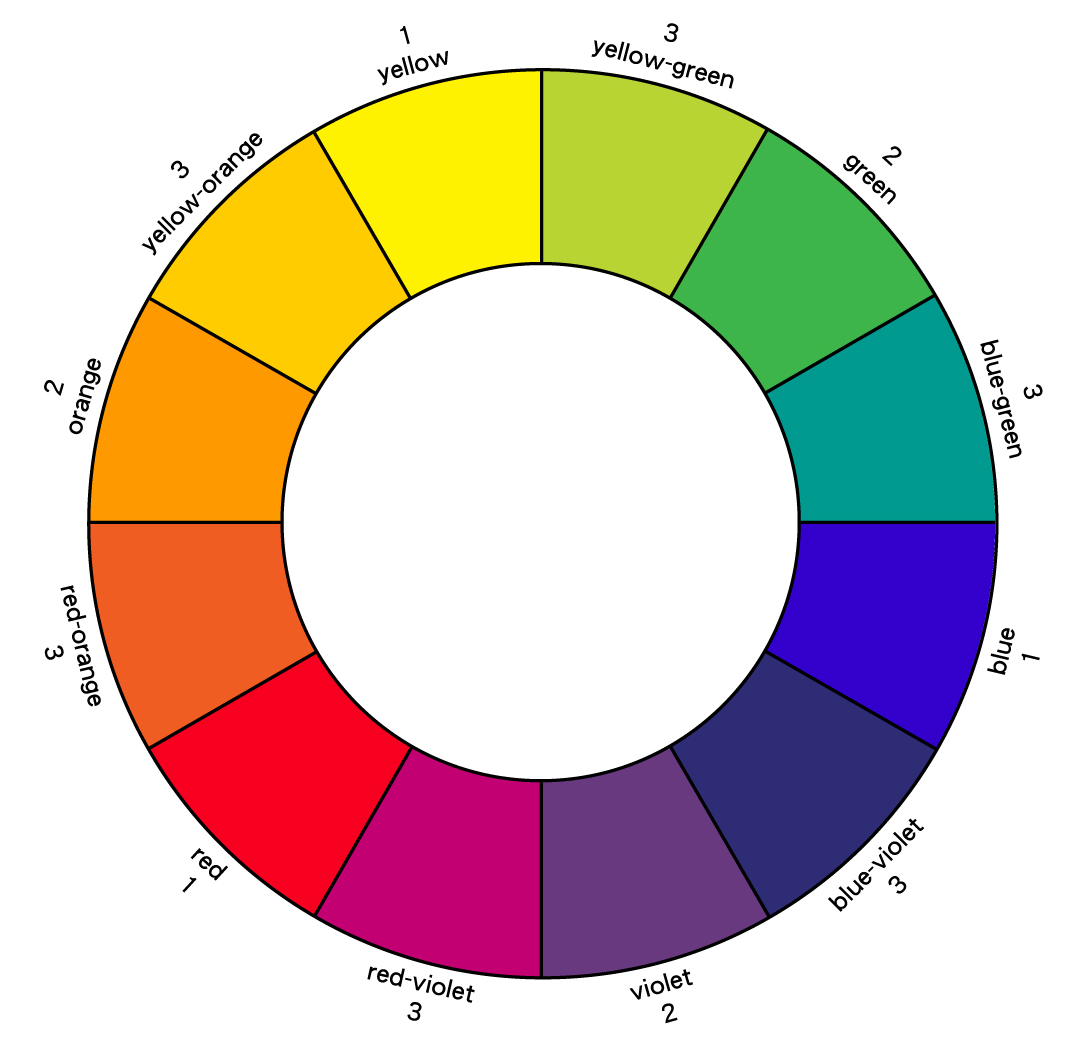 Flaneur designs art of using color wheel for designing for Picture of colour wheel